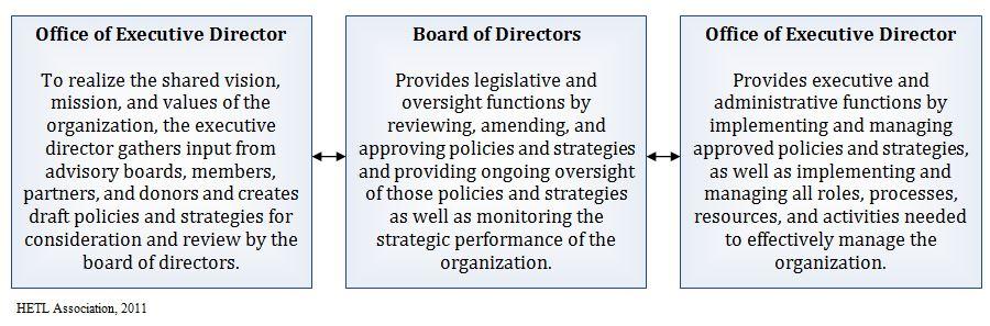Governance-ManagementProcessModel